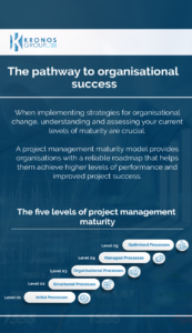 The pathway to organisational success